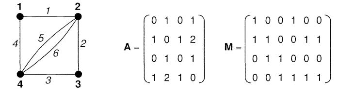 نمایش ماتریسی گراف