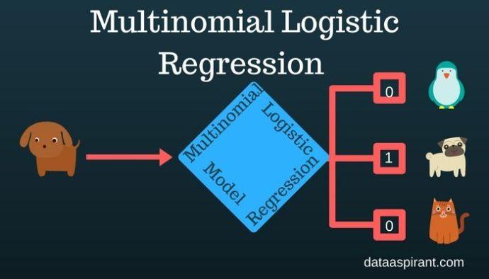 Multinomial-Logistic-Regression-model
