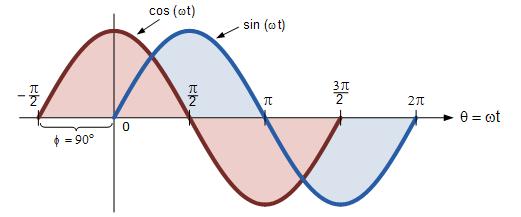 اختلاف فاز بین شکل موج سینوسی و شکل موج کسینوسی