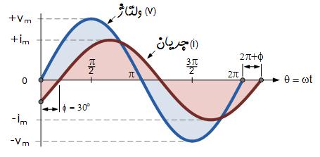 اختلاف فاز دو شکل موج سینوسی