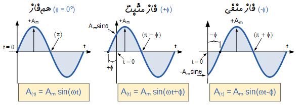 جابجایی فاز در شکل موج سینوسی