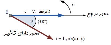 دیاگرام فاز شکل موج سینوسی