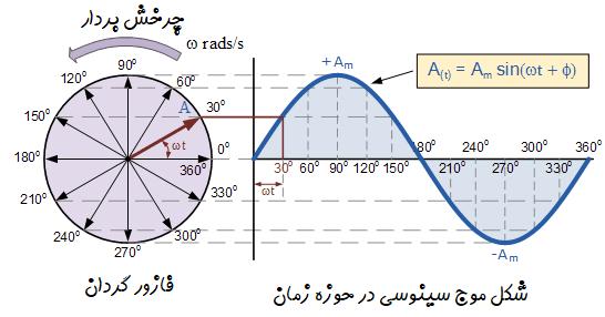 دیاگرام فازور شکل موج سینوسی