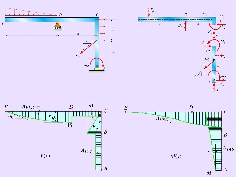 رسم نمودار نیروی برشی و گشتاور خمشی – مثال های طبقه بندی شده