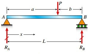تیر سادهای که در معرض یک بار متمرکز قرار دارد
