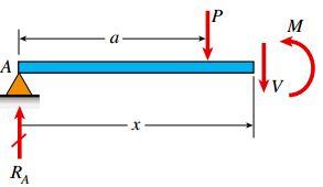 نمودار جسم آزاد تیر از تکیه گاه A تا بعد از محل اعمال بار