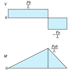 نمودار نیروی برشی-(بالا) نمودار گشتاور خمشی (پایین)