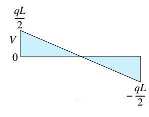 نمودار نیروی برشی