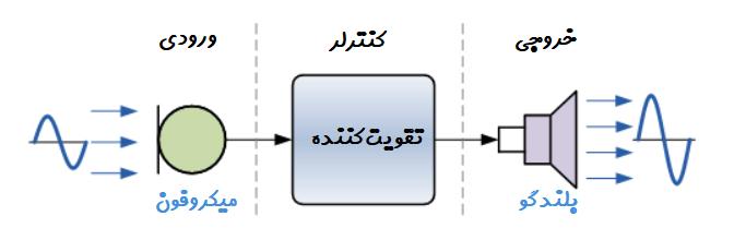 یک سیستم ساده ورودی - خروجی با استفاده از ترنسدیوسر صدا