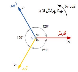 دیاگرام فازور سه فاز