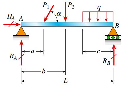 تیر ساده (تحت یک نیروی مورب، یک نیروی متمرکز و یک نیروی گسترده یکنواخت)