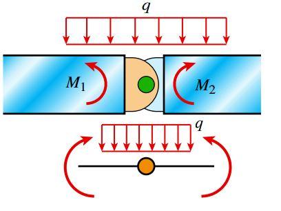 رهاساز گشتاوری (M=0; N, V≠0)