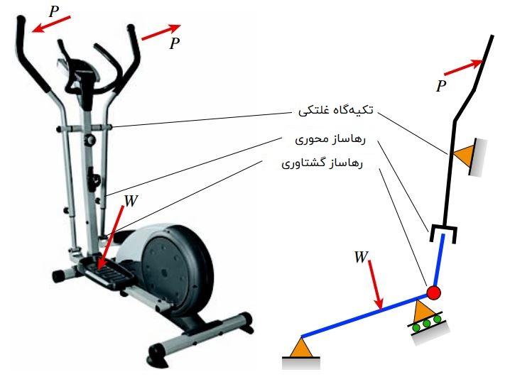 رهاسازهای محوری و گشتاوری در یک دستگاه تمرین پله نوردی به همراه مدل قاب ساده آن