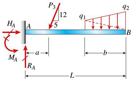 تیر یکسر گیردار (تحت یک نیروی مورب و یک نیروی گسترده متغیر)