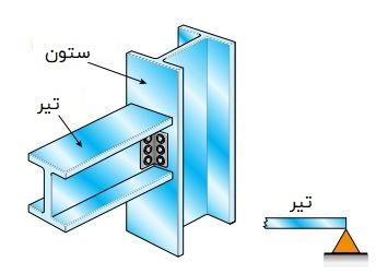 نمای واقعی و نمایش قراردادی یک تکیهگاه لولایی در اتصال تیر به ستون