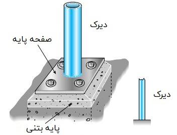 نمای واقعی و نمایش قراردادی یک تکیهگاه گیردار در تیرک متصل به پایه بتنی
