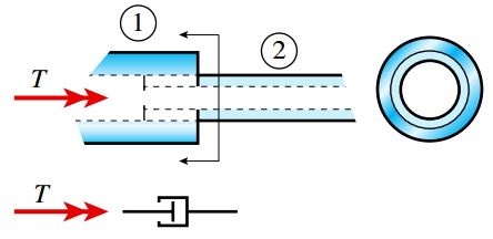 رهاساز گشتاور پیچشی (T=0Y N,V,M≠0)