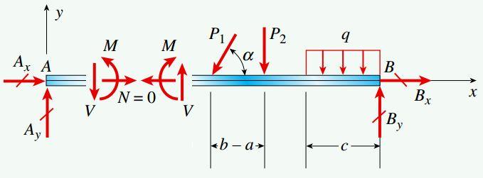 تقسیم نمودار جسم آزاد تیر ب به دو نمودار مجزا