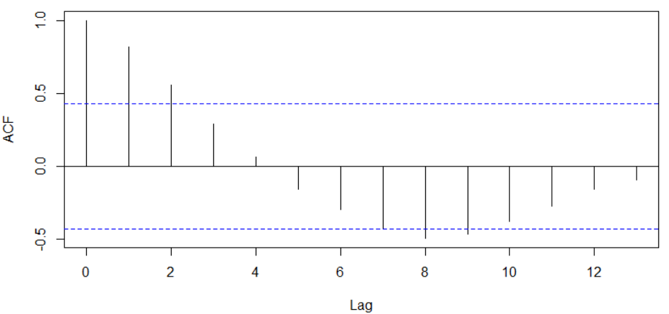 acf for ma(1) time series