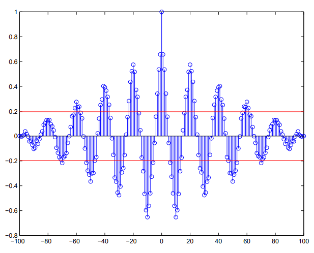 acf for periodic time series