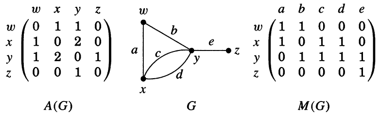 ماتریس مجاورت و ماتریس تلاقی یک گراف