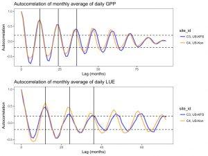تابع خودهمبستگی (Autocorrelation Function) — مفاهیم و کاربردها