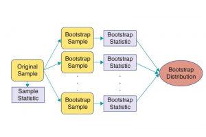 بوت استرپ (Bootstrapping) در SPSS — راهنمای کاربردی