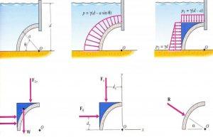 انتگرال دوگانه در فیزیک — به زبان ساده (+ دانلود فیلم آموزش رایگان)