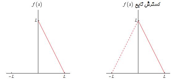 گسترش تابع برای یافتن تبدیل فوریه کسینوسی