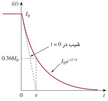 پاسخ جریان مدار RL
