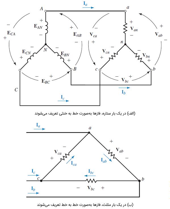نمادگذاری و نامگذاری ولتاژها و جریانهای سهفاز
