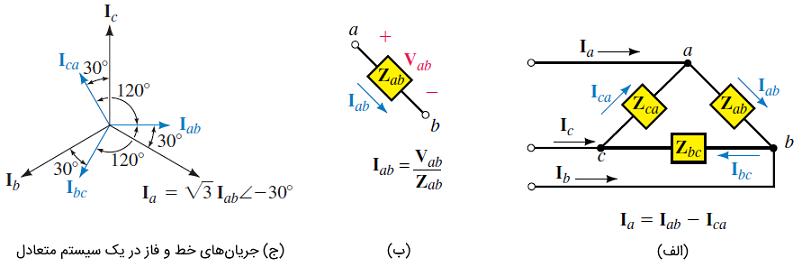 جریانها در یک بار مثلث