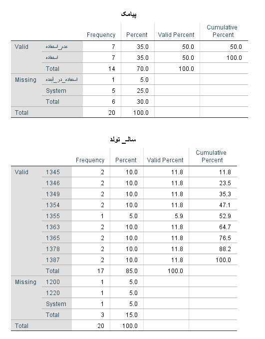 frequency output with user missing