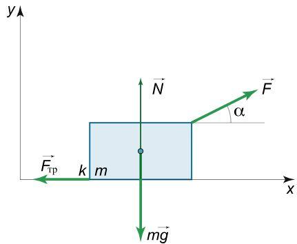 بهینه سازی در فیزیک