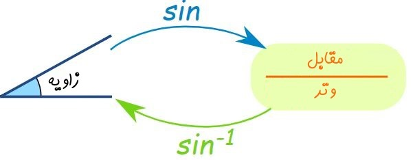 توابع معکوس مثلثاتی