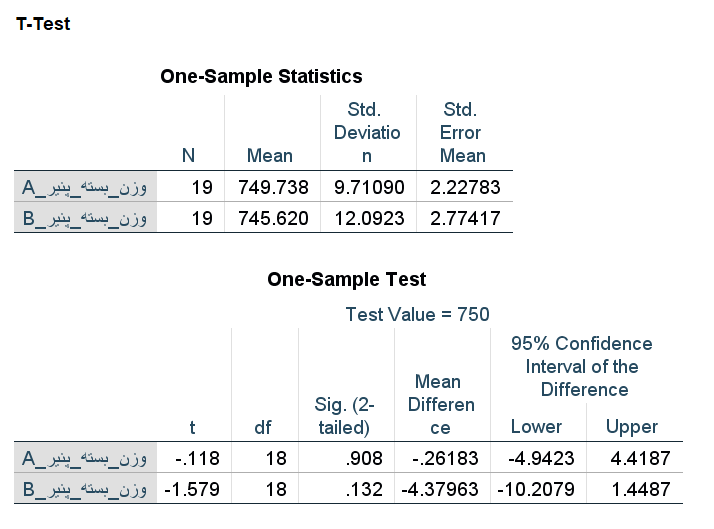 one sample t test output in spss-2