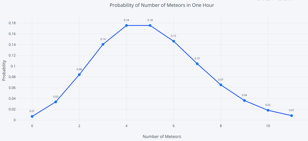 poisson distribution for meteors in an hour