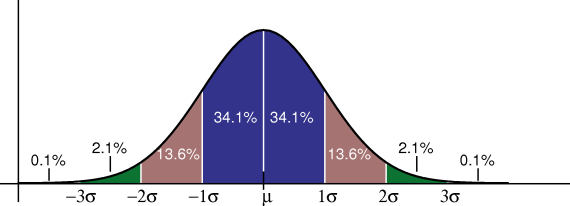 probability for normal distribution