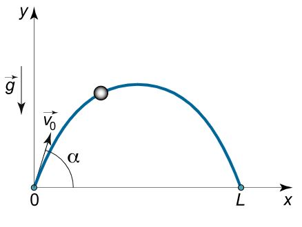 projectile-motion