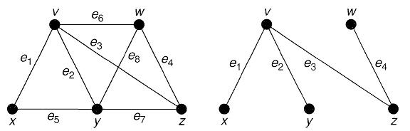 یک گراف و درخت پوشای آن