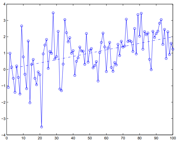 time series with trend