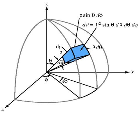 triple-integral-spherical