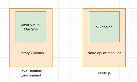 اگر با جاوا آشنا باشید، این قیاس به درک بهتر Node.js کمک میکند.