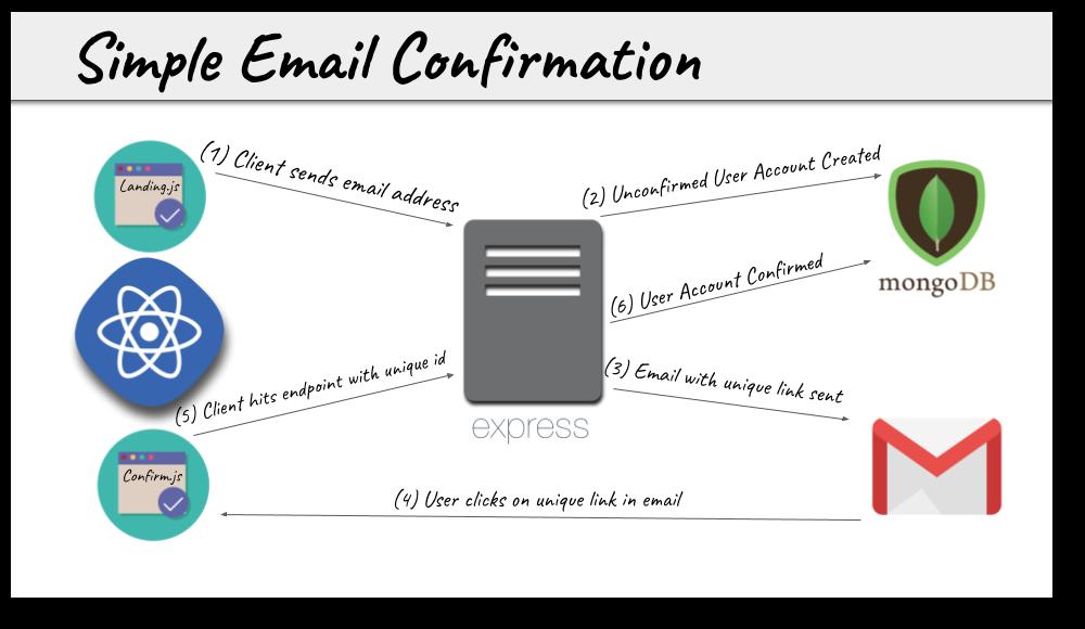 تأیید ایمیل