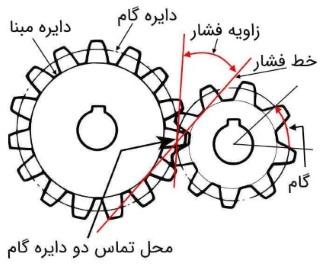 چرخ دنده درگیر
