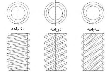 نسبت چرخدنده حلزونی