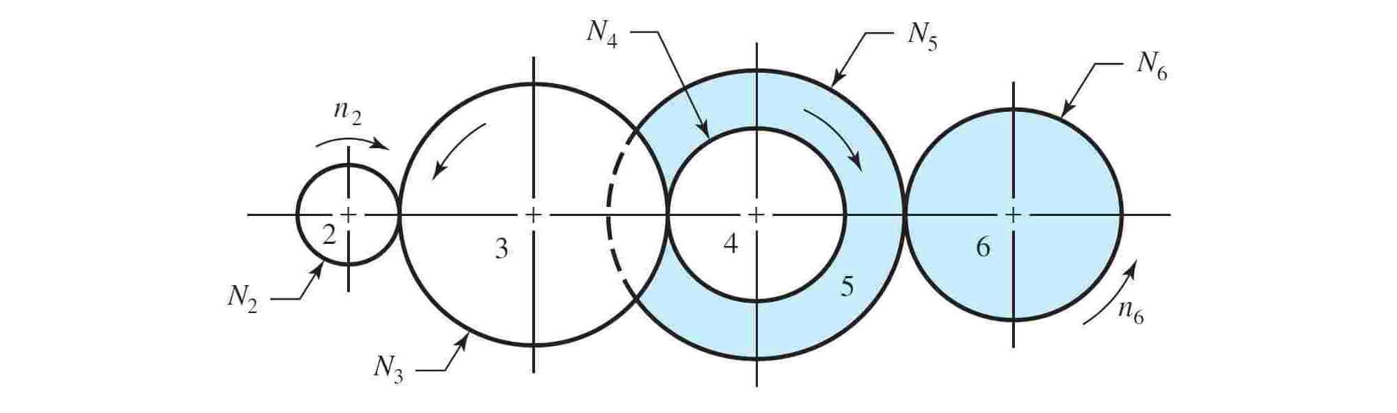 نسبت سرعت چرخ دنده