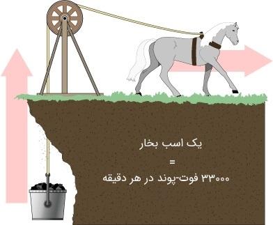 قدرت اسب بخار