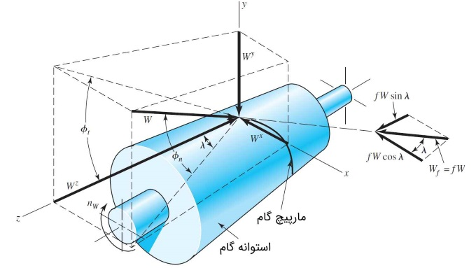 محاسبه نیروی چرخدنده