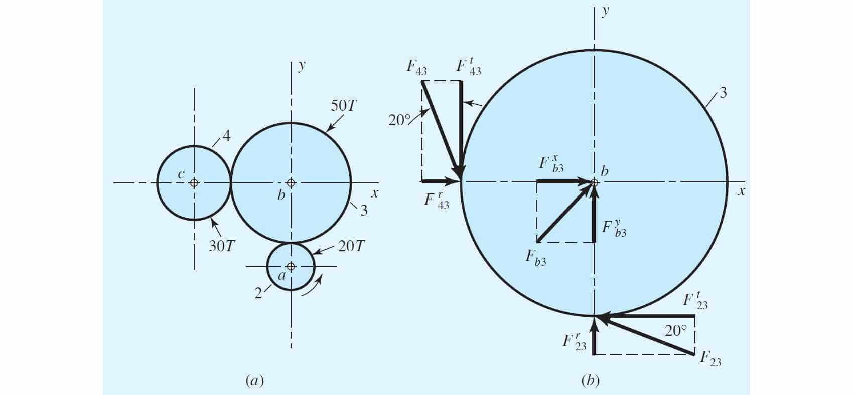 مثال حل شده چرخ دنده